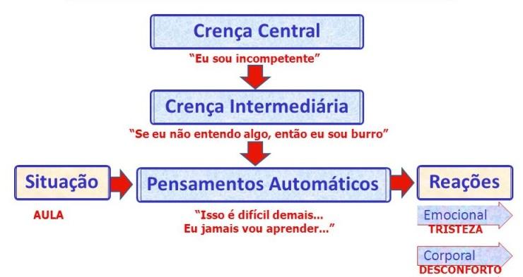 Crenças centrais 1